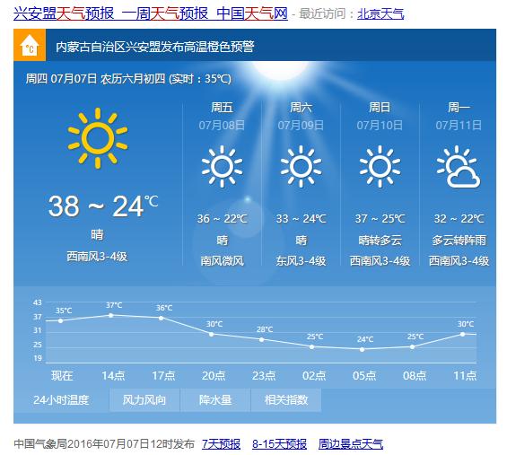 最高气温已经38°了。。38°了。38°了。
